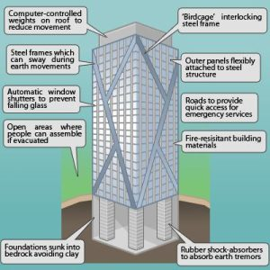 Features of Earthquake Proof Buildings