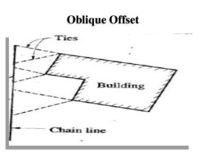 offset in chain surveying