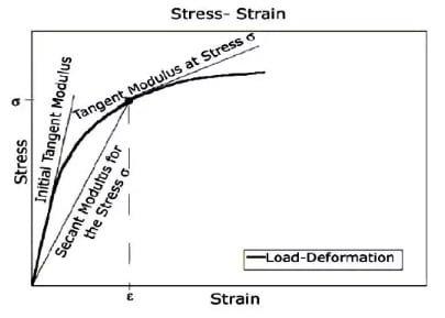 determination of the modulus of elasticity of concrete